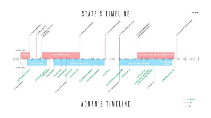 SPOILER!! Reddit has provided my obsession with fodder like these detailed timelines.